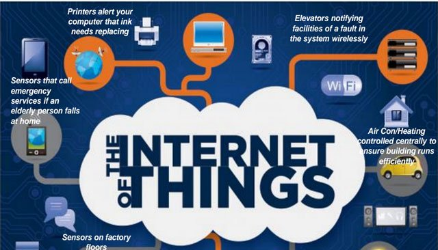 A Peek into the Future-'Internet of Things'